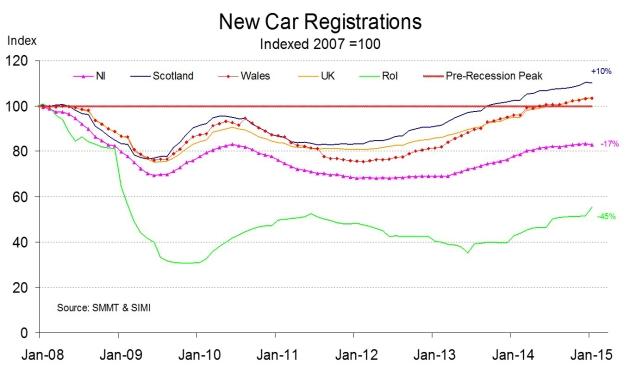 new car reg index