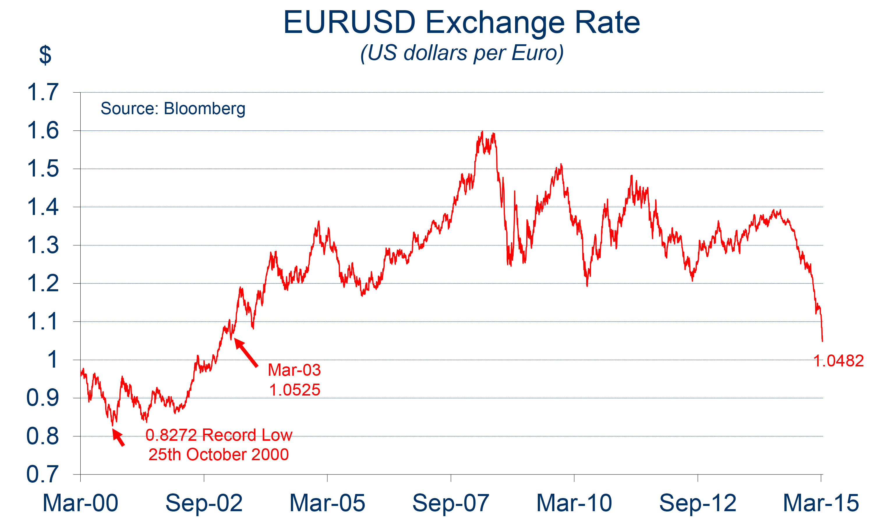 euro echange rate 5 days ago   currency and period currency and exchange rate rates of change foreign  currency conversion  euro, 1, emu, 41685, -0246%, graph.