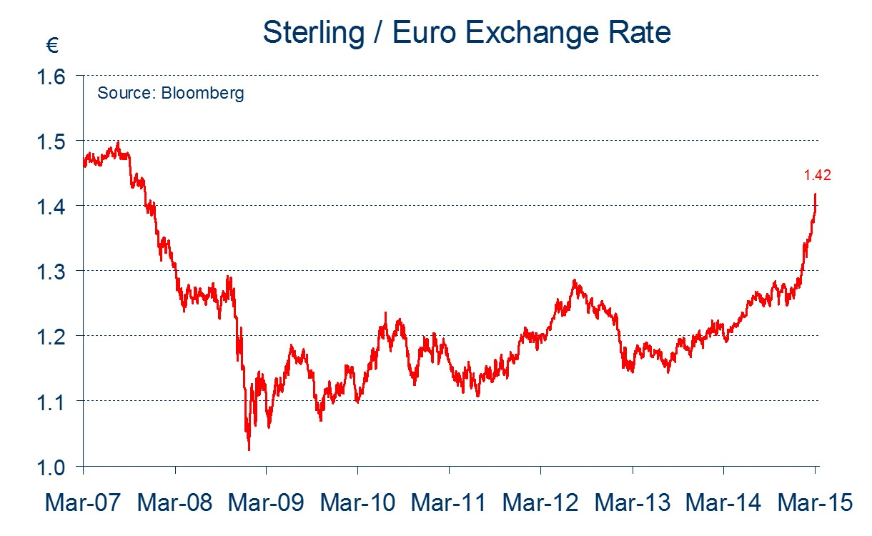 Forex pound sterling