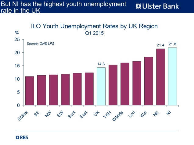 Bar chart showing NI's youth unemployment rate higher than any other UK region