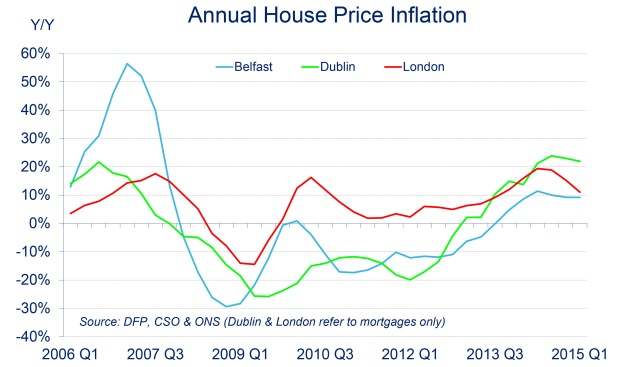 Graph showing the significant differences in house price inflation between Belfast, Dublin and London