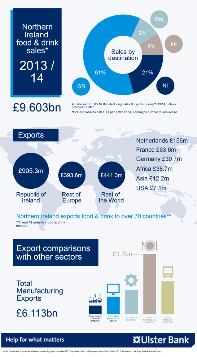 Infographic about the NI food & drink sector, showing that total sales by the sector are £9.6bn and that GB accounts for 61% of sales