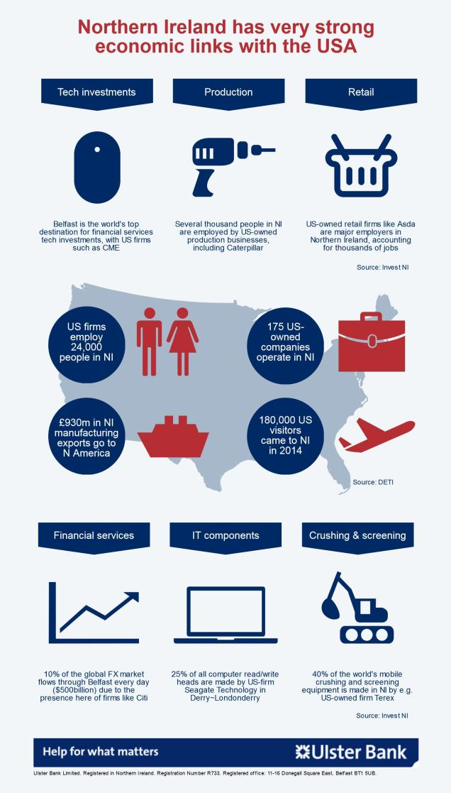 Infographic showing Northern Ireland's strong economic links with the US, in terms of trade, tourism and employment