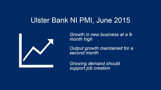 Graphic showing that the Ulster Bank NI PMI has seen growth in new business at a 9-month high in June