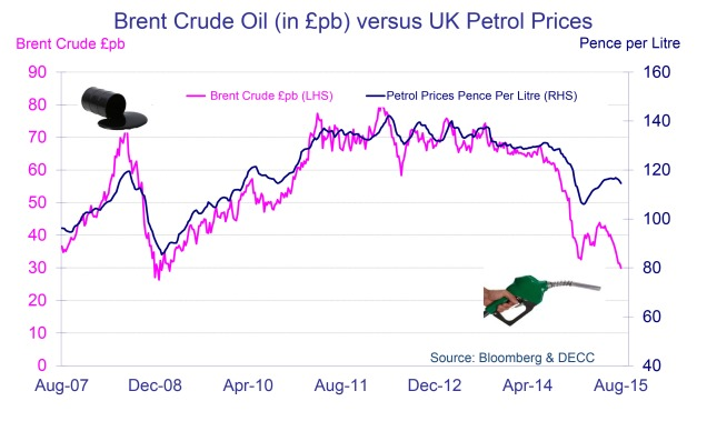 Chart showing Brent crude prices