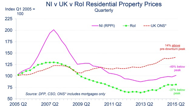 Chart showing Northern Ireland house prices being 49% below their peak