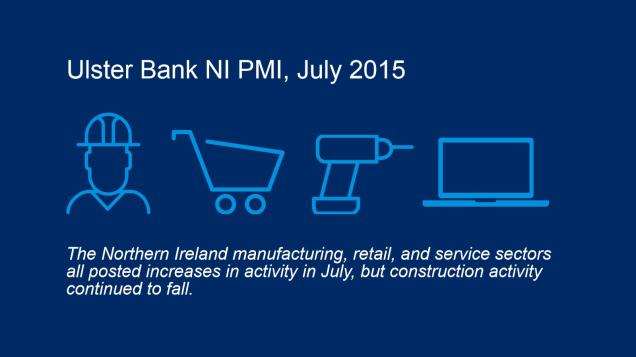 Graphic showing that the NI manufacturing, service and retail sectors all recorded growth in July while construction recorded a fall