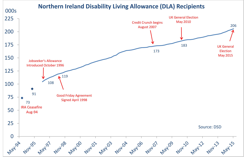 Dla Welfare Employment Statistics