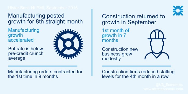 Infographic showing that NI's manufacturing and construction sectors grew in September 2015
