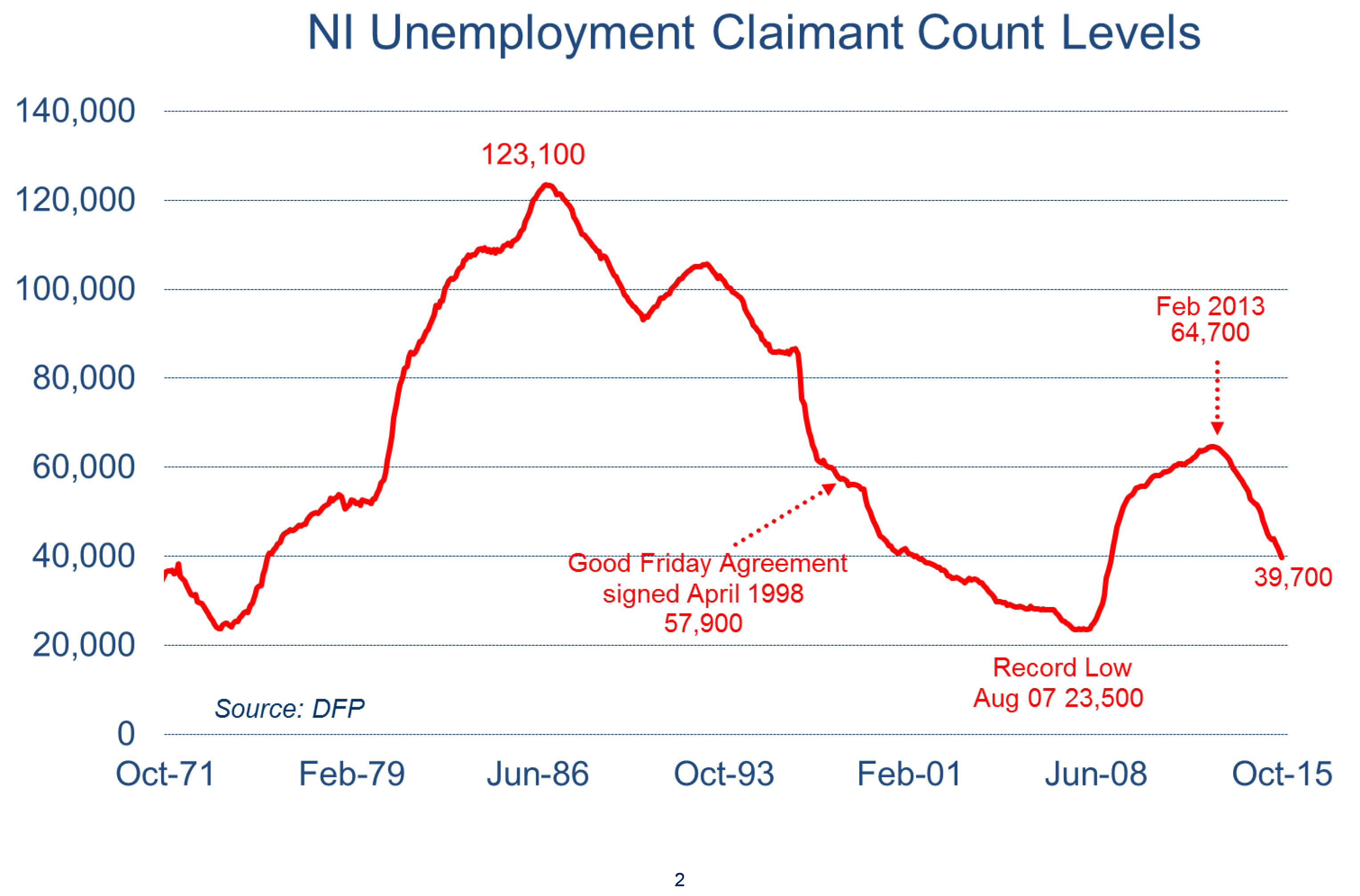 economics ilo and claimant count The two main methods of measuring unemployment in the uk are currently the international labour organisation (ilo) method, and the claimant count measure.