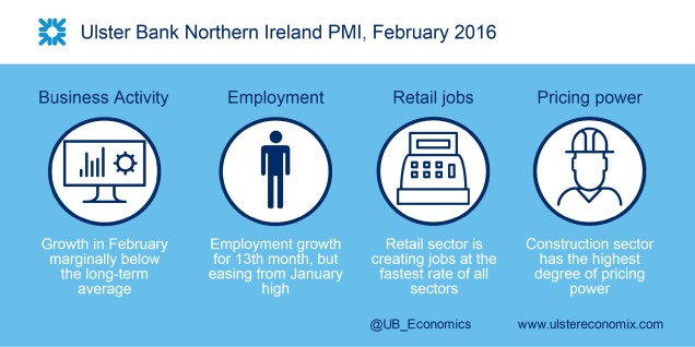 Graphic about the February 2016 Ulster Bank NI PMI, which is pointing to growthin business activity