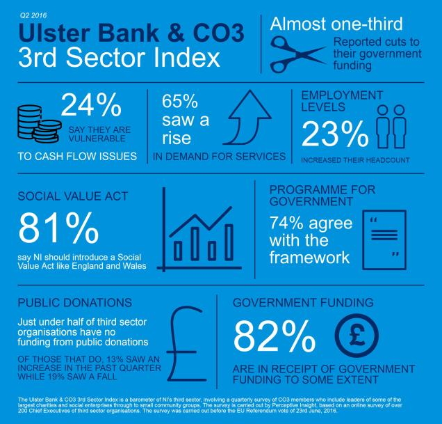 Infographic about the Ulster Bank and CO3 3rd Sector Index Q2 2016