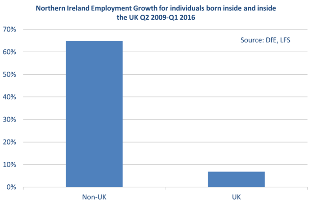 Bar chart showing the growth in the number of workers in NI from outside the UK