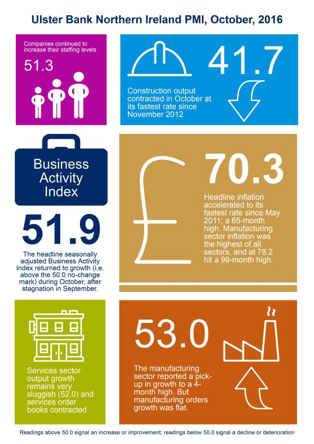 Infographic Ulster Bank PMI October 2016