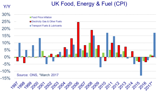 Food, energy and fuel CPI