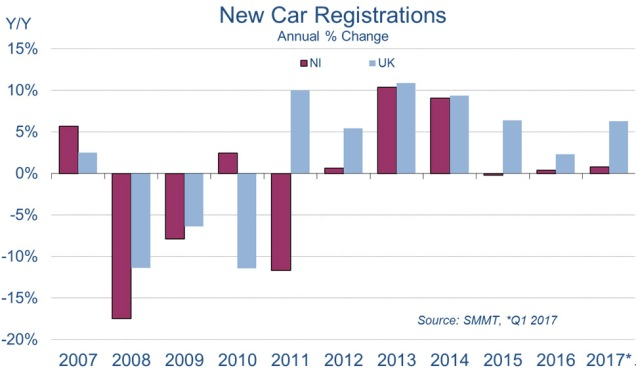 New car registrations