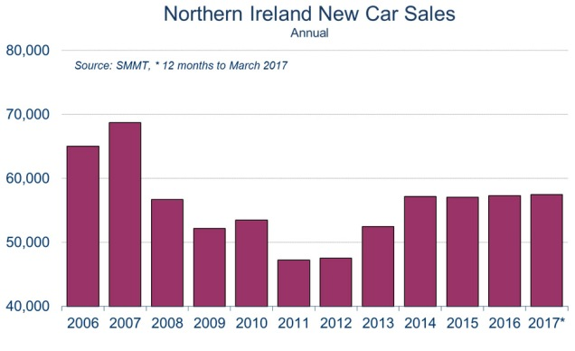 NI new car sales 2