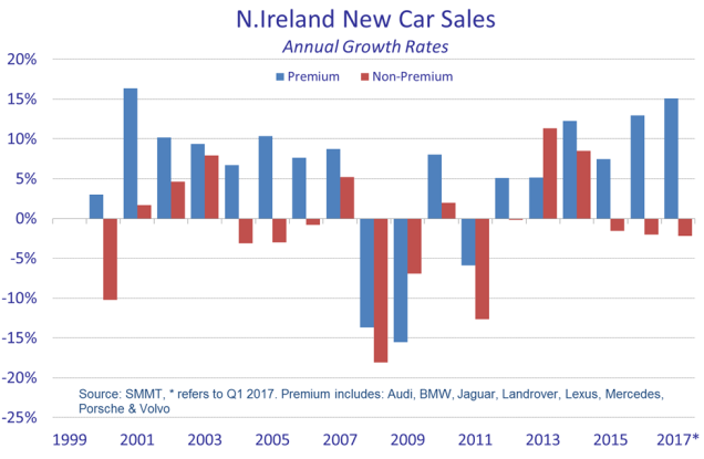 NI new car sales